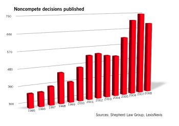 Noncompete case stats 2-6-09
